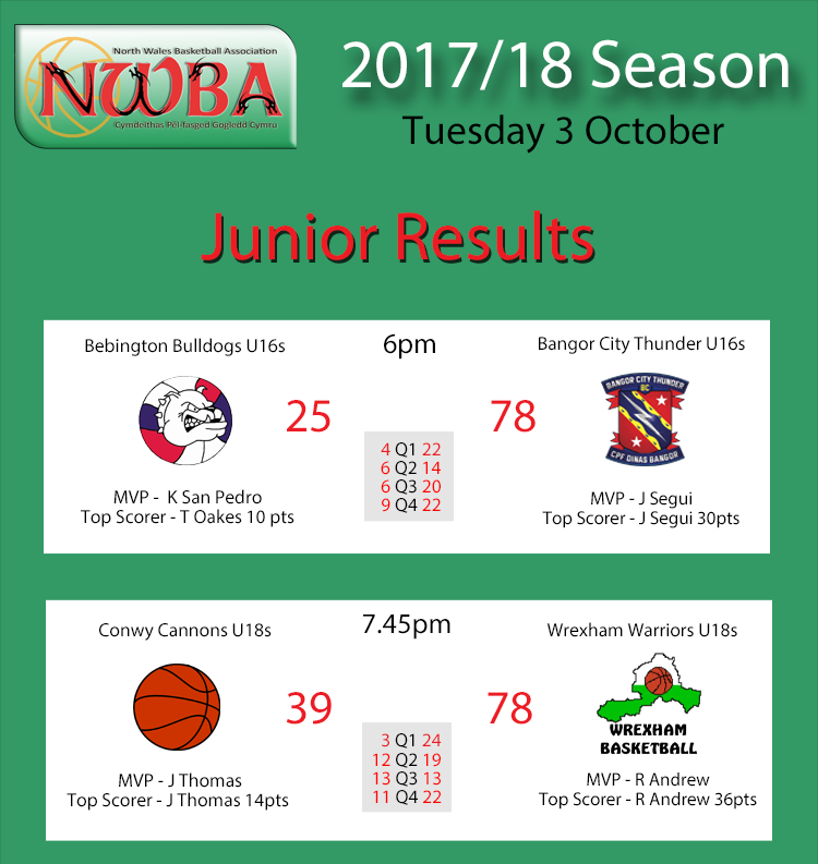 Junior Results Oct3