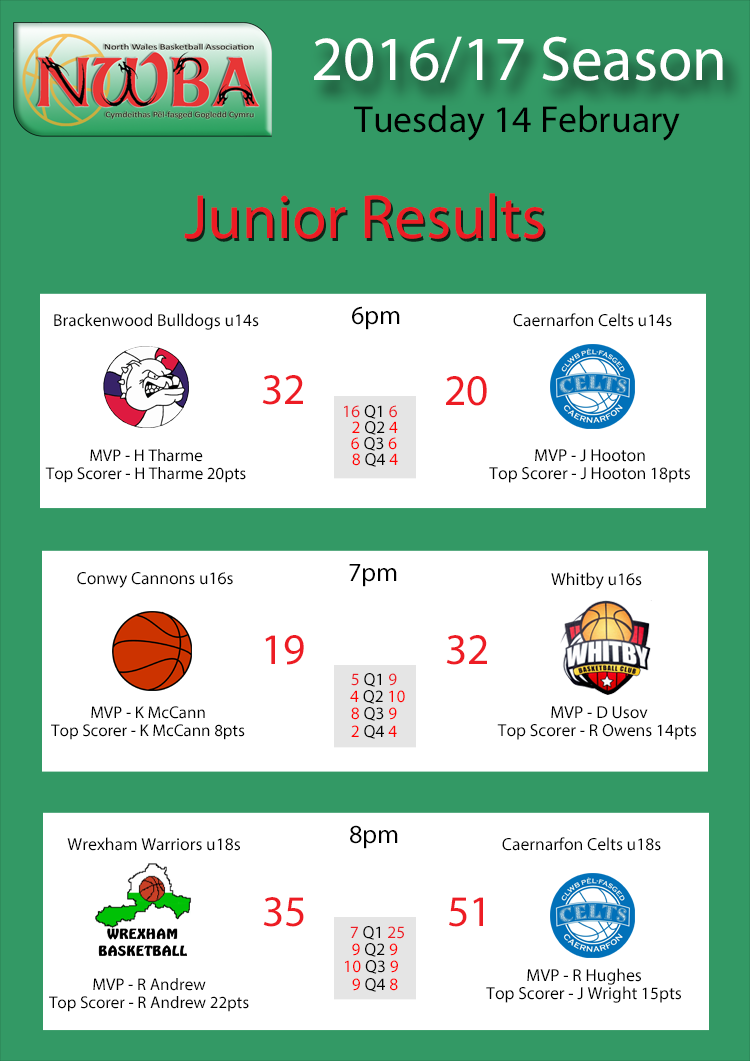 Junior Results Feb14