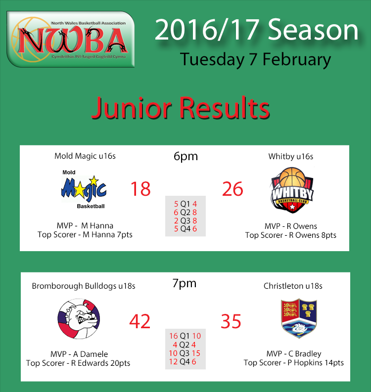 Junior Results Feb7