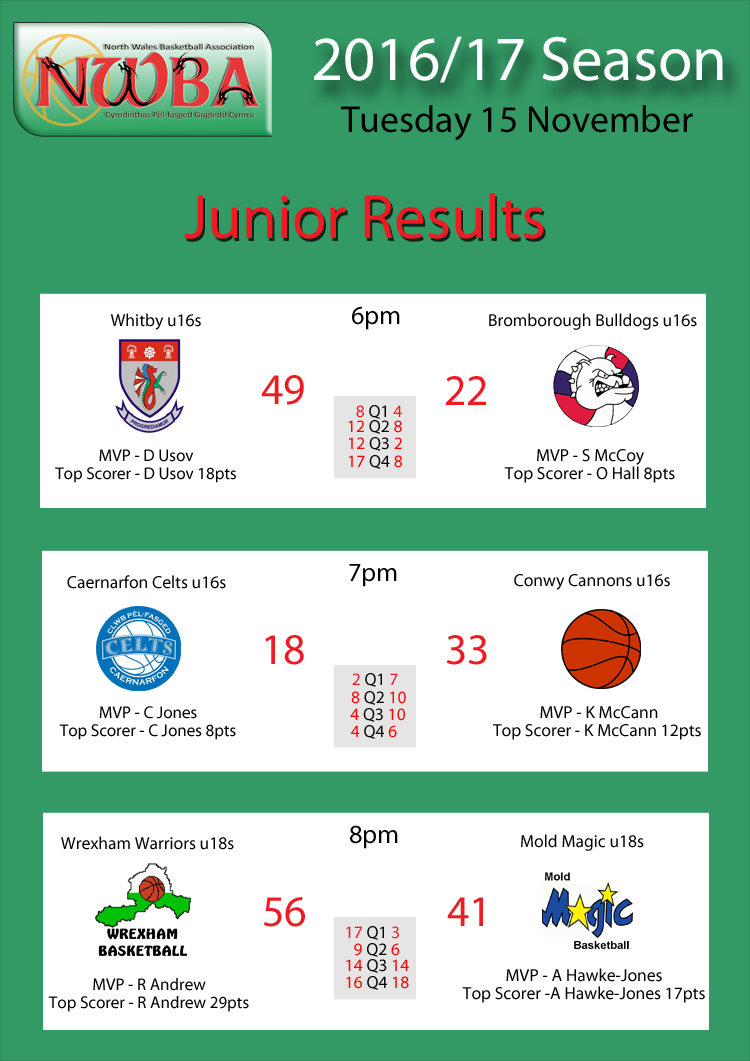 NWBA Junior results 15.11.16