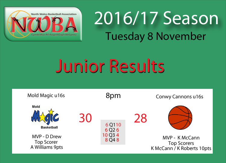 Junior CV League Results 08.11.16
