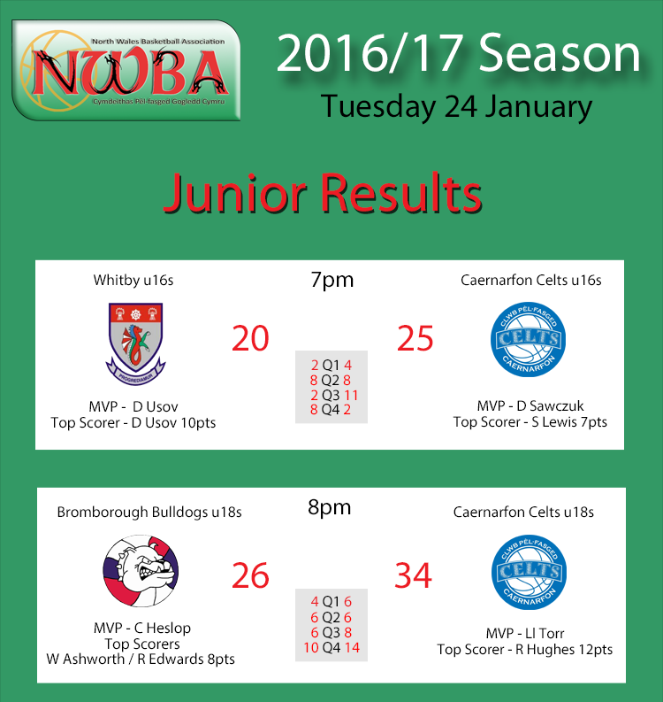Junior Results Jan24