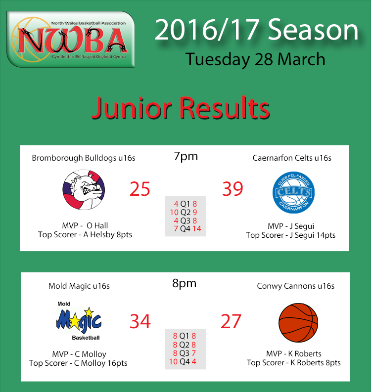 Junior results 28.03.17