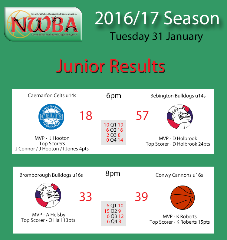 Junior Results Jan31