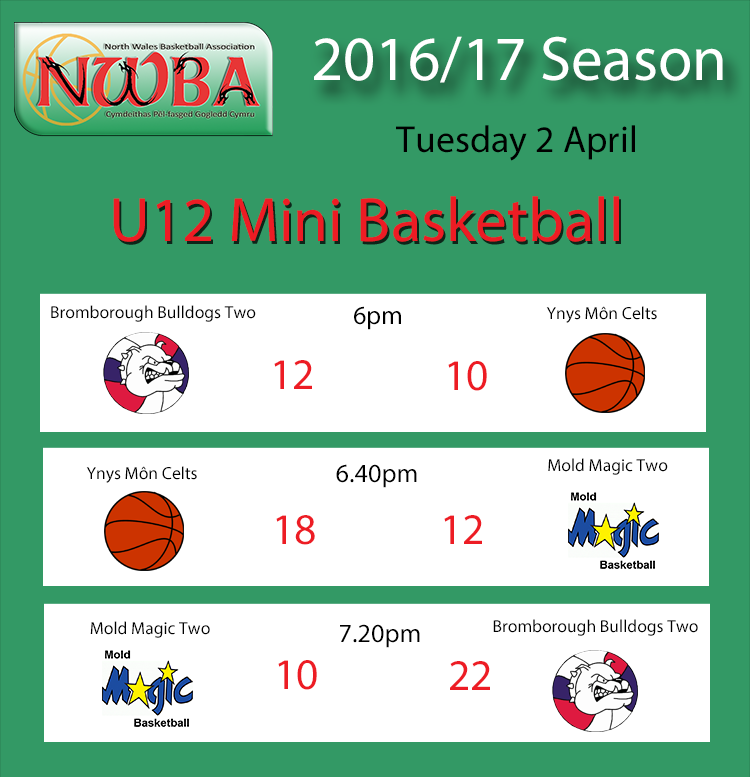 U12s Division Two Results 02.05.17