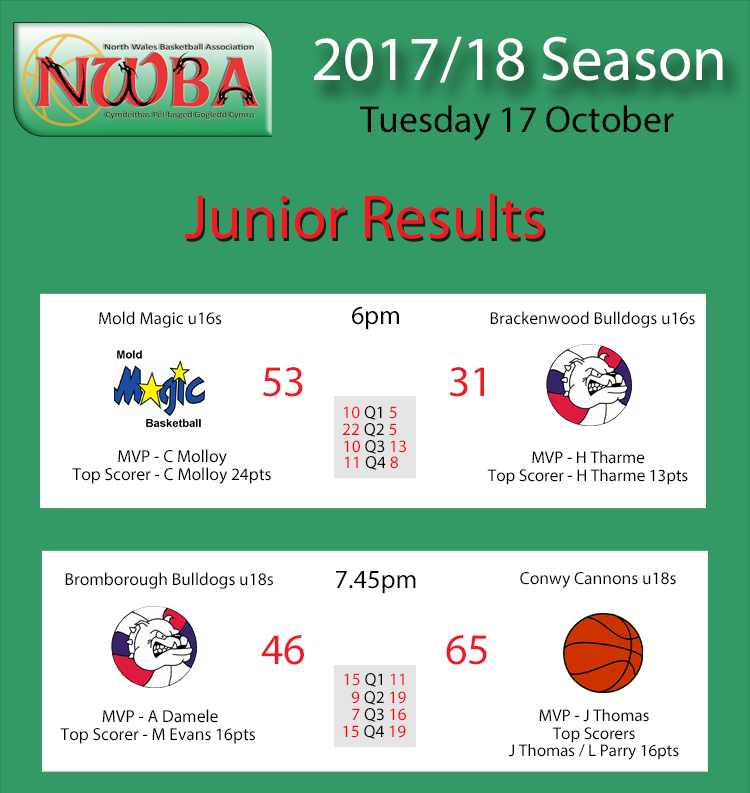 Junior results 17.10.17