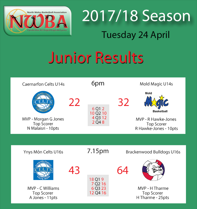 Results 24.04.18