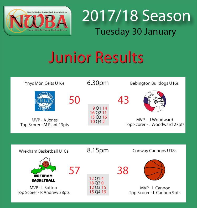 Junior Results Jan30