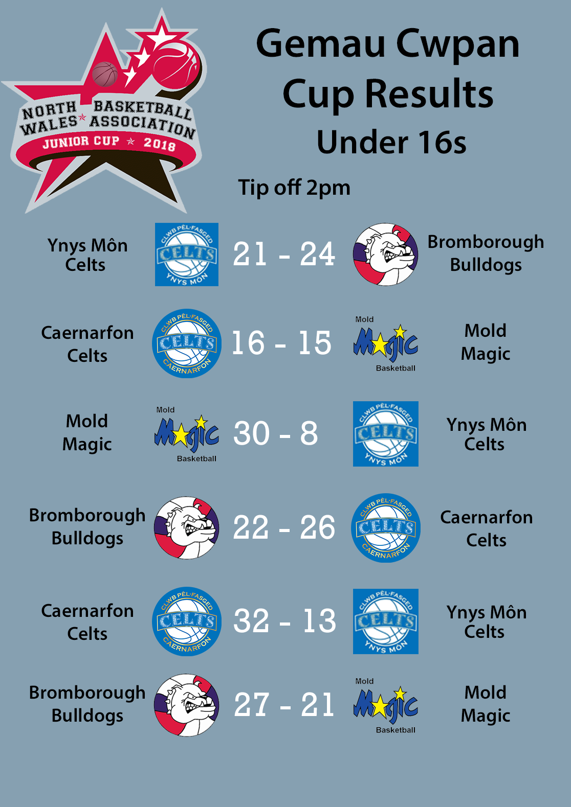 U16s Cup results 2018