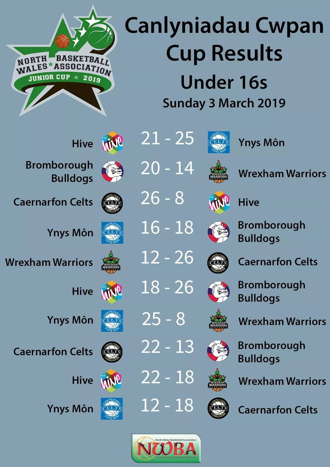 NWBA Junior Cup Results 2019